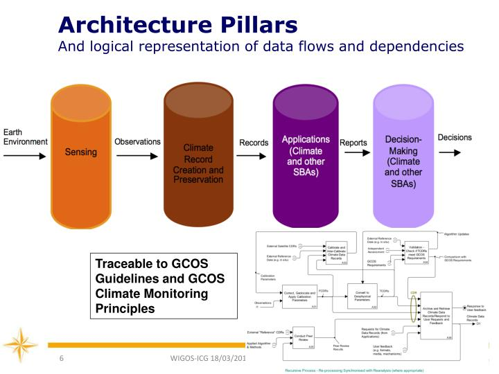 Architecture Pillars