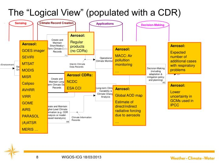 "The ""Logical View"" (populated with a CDR)"