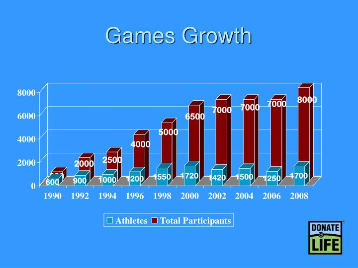 Games Growth