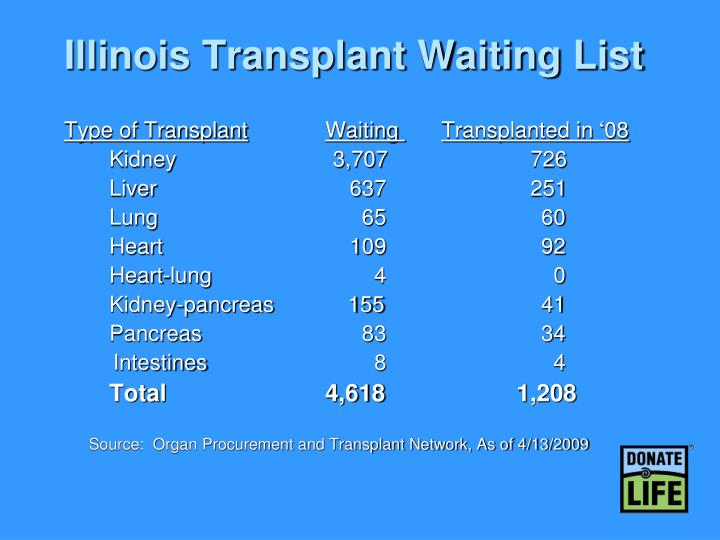 Illinois Transplant Waiting List