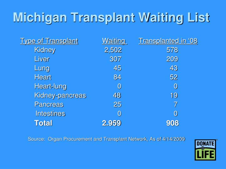 Michigan Transplant Waiting List