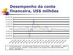desempenho da conta financeira us milh es