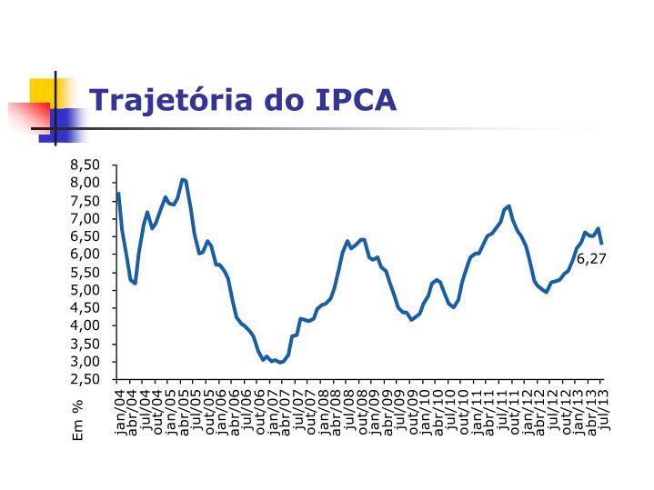 Trajetória do IPCA