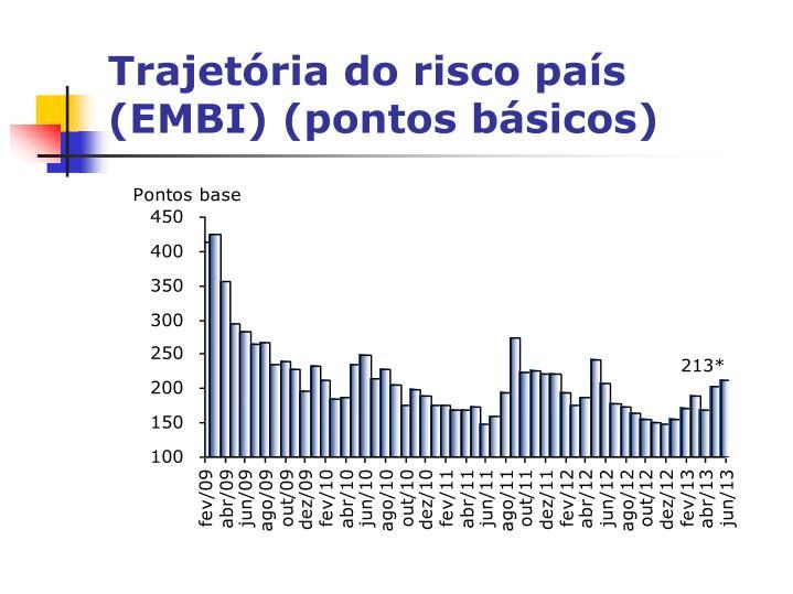 Trajetória do risco país (EMBI) (pontos básicos)