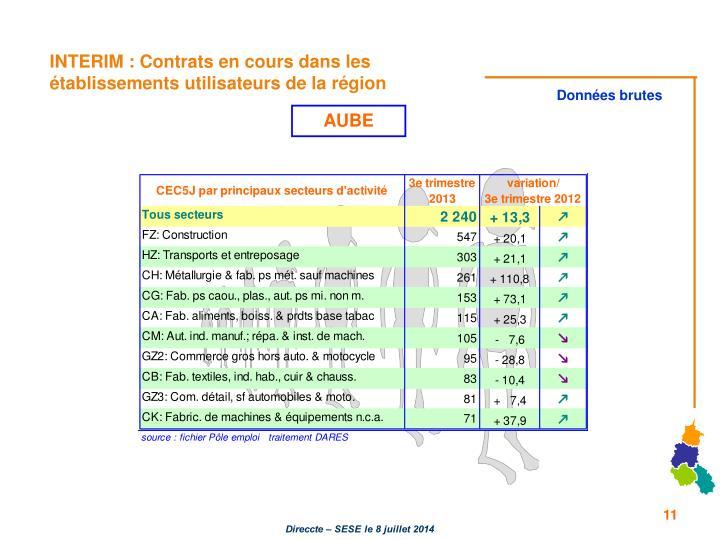 INTERIM : Contrats en cours dans les établissements utilisateurs de la région