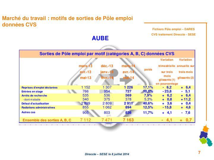 Marché du travail : motifs de sorties de Pôle emploi données CVS