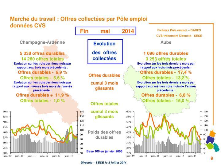 Marché du travail : Offres collectées par Pôle emploi