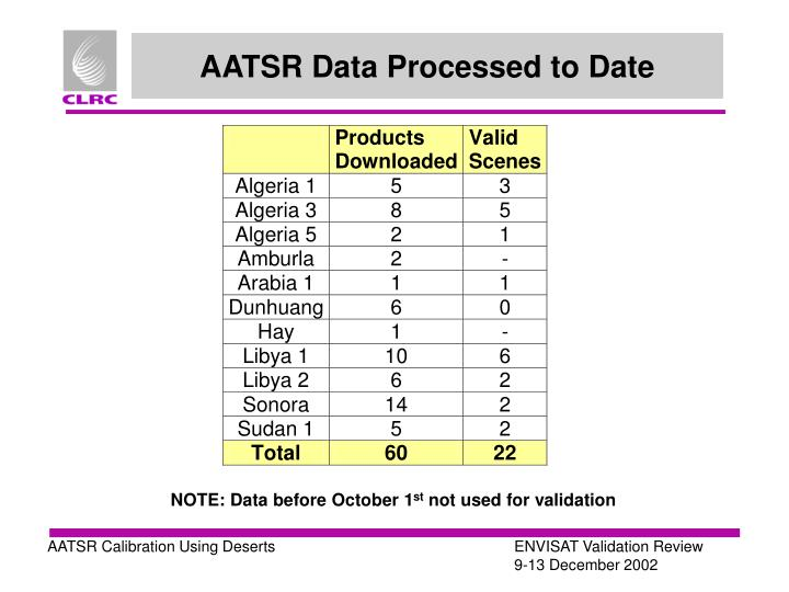 AATSR Data Processed to Date