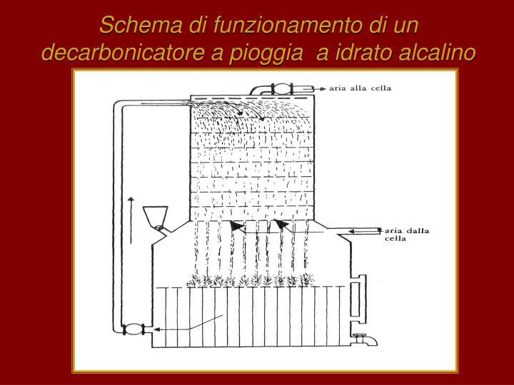 Schema di funzionamento di un decarbonicatore a pioggia  a idrato alcalino