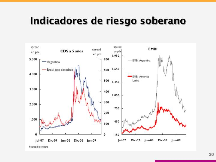 Indicadores de riesgo soberano