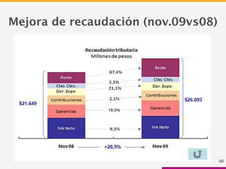 Mejora de recaudación (nov.09vs08)