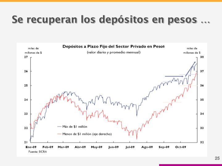 Se recuperan los depósitos en pesos …