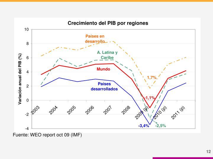 Fuente: WEO report oct 09 (IMF)