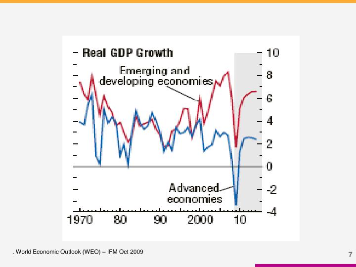 . World Economic Outlook (WEO) – IFM Oct 2009