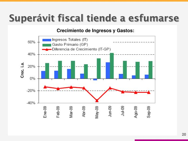 Superávit fiscal tiende a esfumarse