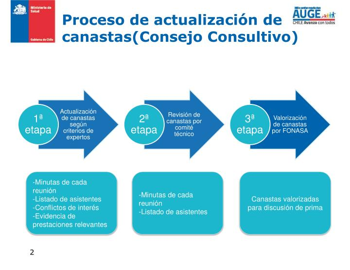 Proceso de actualización de canastas(Consejo Consultivo)