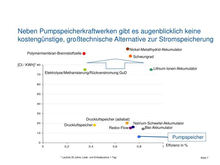 Neben Pumpspeicherkraftwerken gibt es augenblicklich keine kostengünstige, großtechnische Alternative zur Stromspeicherung