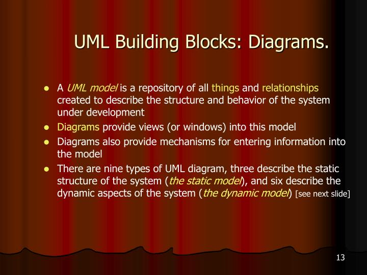 UML Building Blocks: Diagrams.