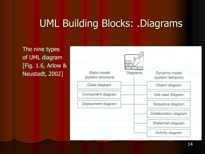 UML Building Blocks: .Diagrams