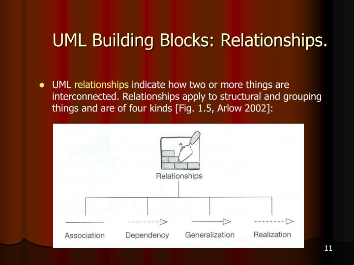 UML Building Blocks: Relationships.