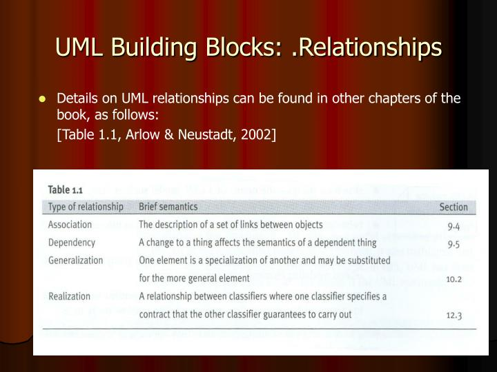 UML Building Blocks: .Relationships