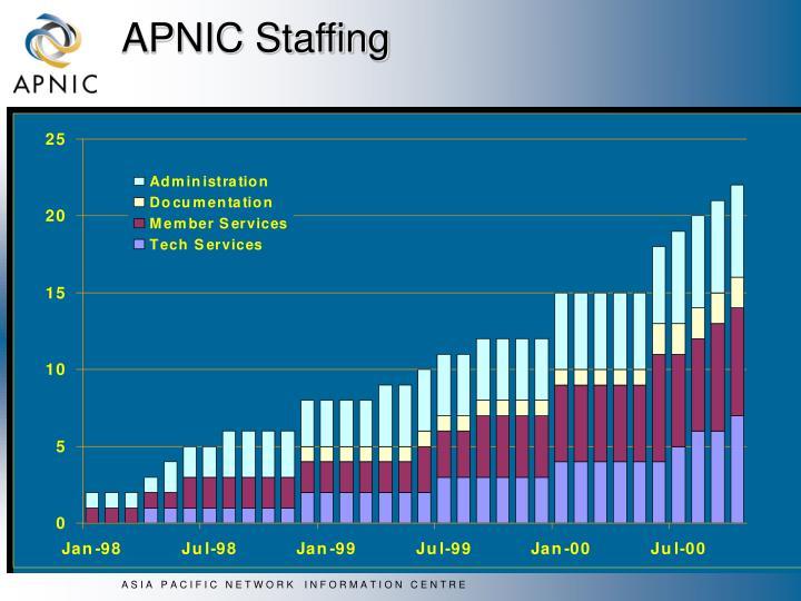 APNIC Staffing