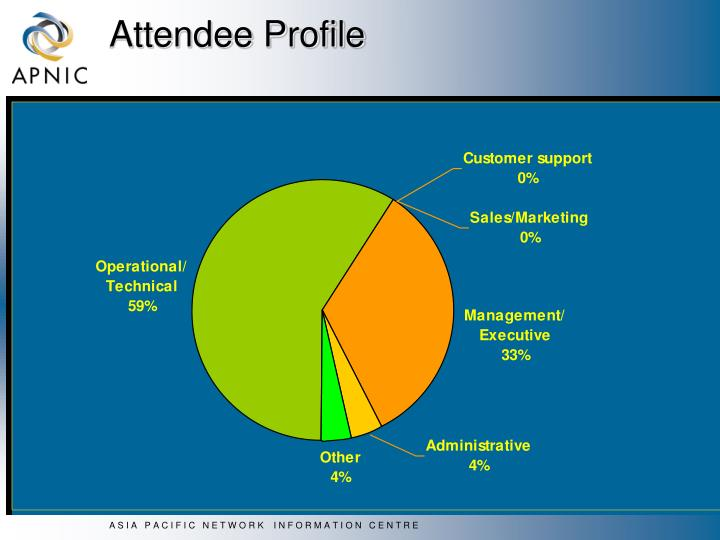Attendee Profile