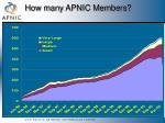 how many apnic members