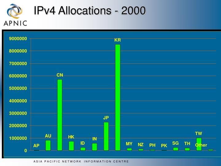 IPv4 Allocations - 2000