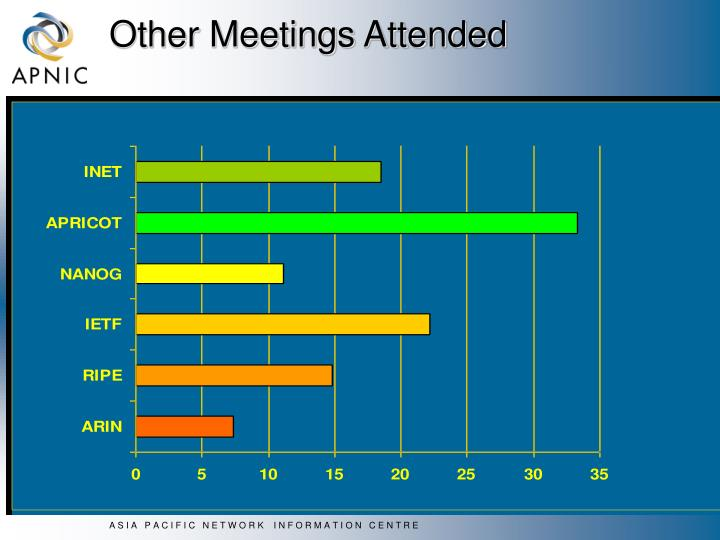 Other Meetings Attended