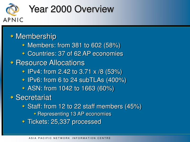 Year 2000 overview