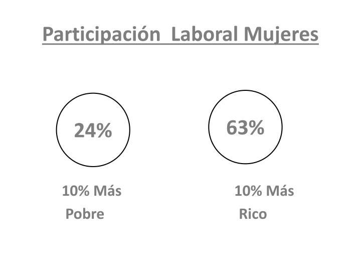 Participación  Laboral Mujeres