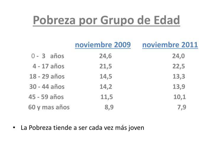 Pobreza por Grupo de Edad