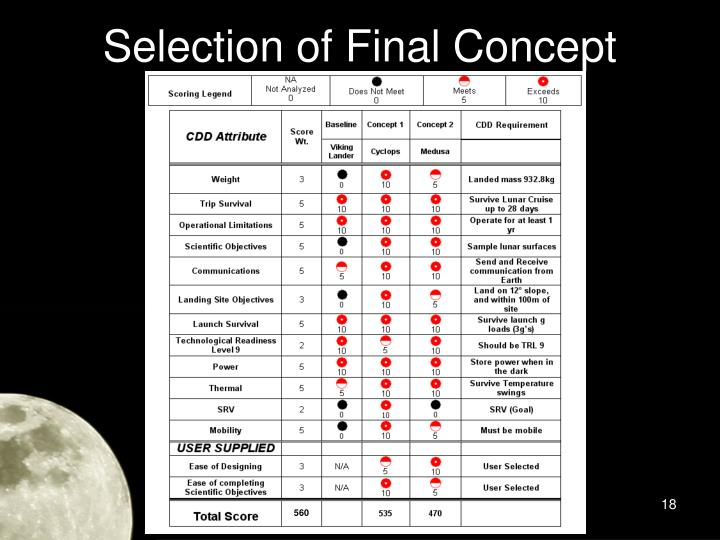 Selection of Final Concept
