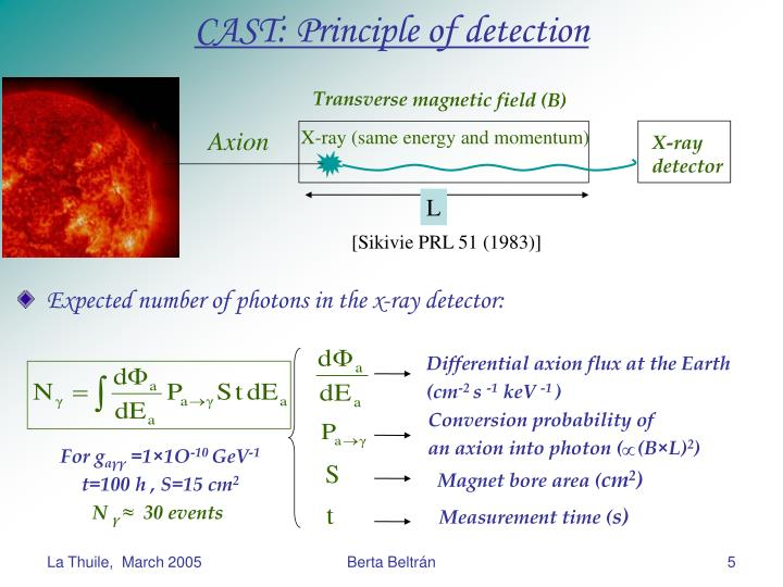 CAST: Principle of detection