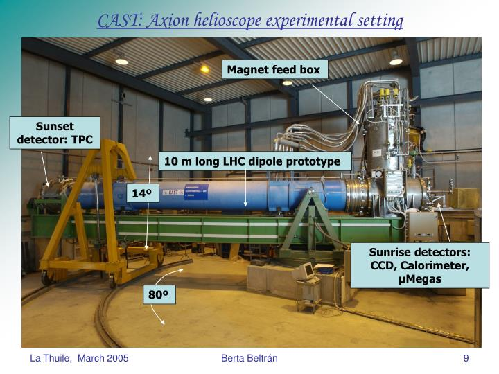 CAST: Axion helioscope experimental setting