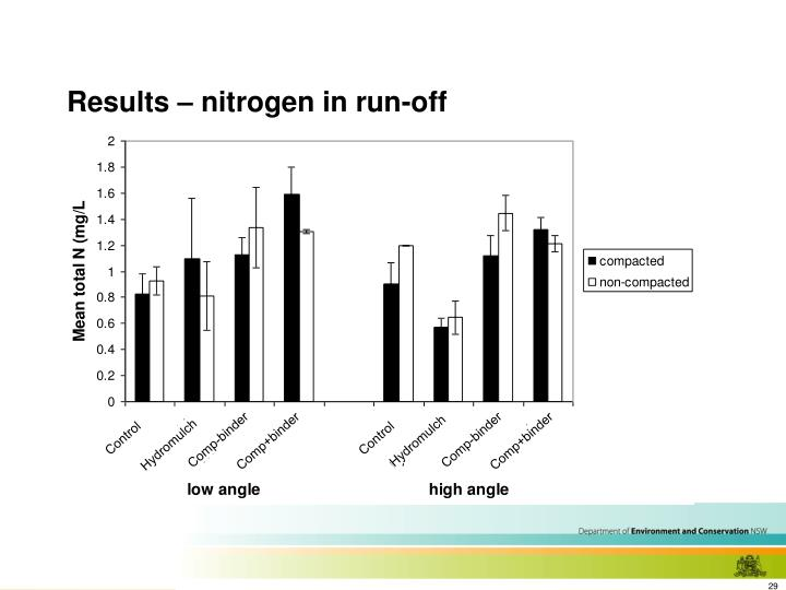 Results – nitrogen in run-off
