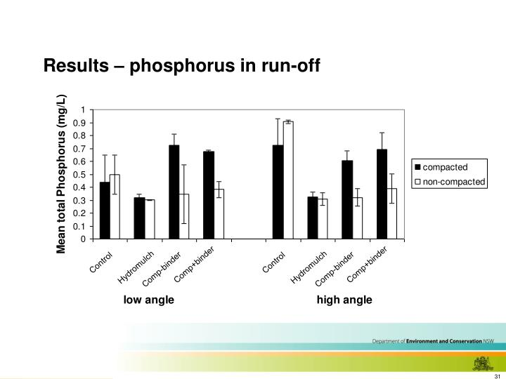 Results – phosphorus in run-off