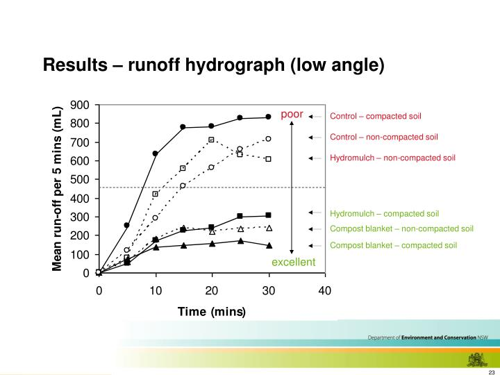 Results – runoff hydrograph (low angle)