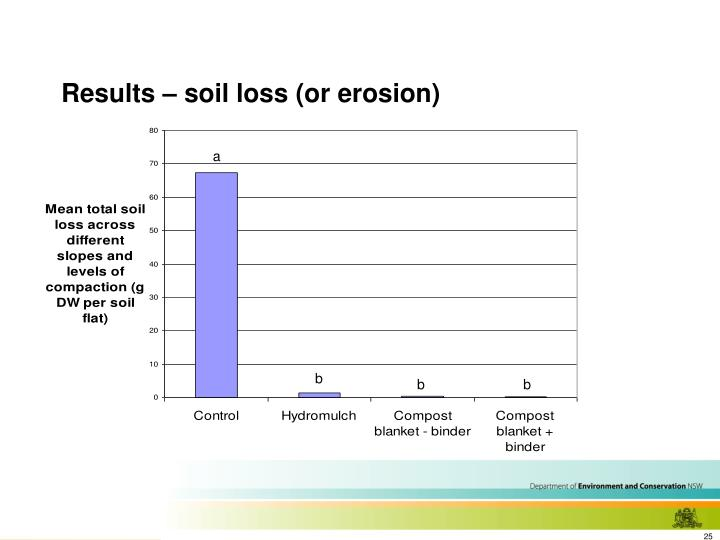 Results – soil loss (or erosion)
