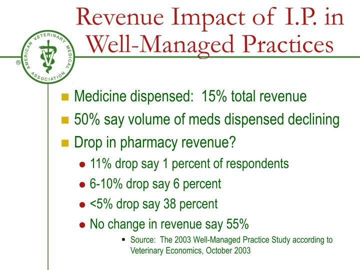 Revenue Impact of I.P. in Well-Managed Practices
