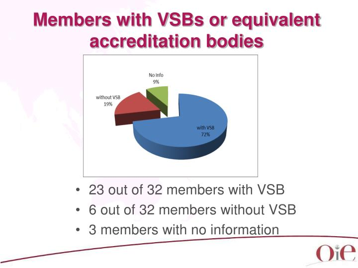 Members with VSBs or equivalent accreditation bodies