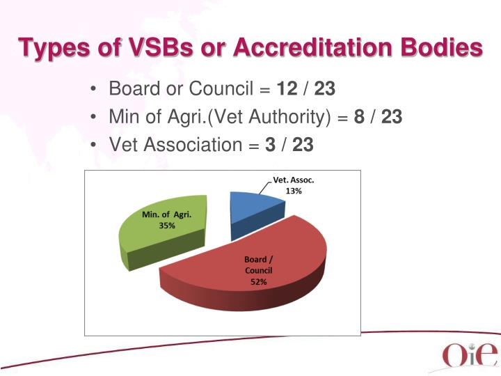 Types of VSBs or Accreditation Bodies