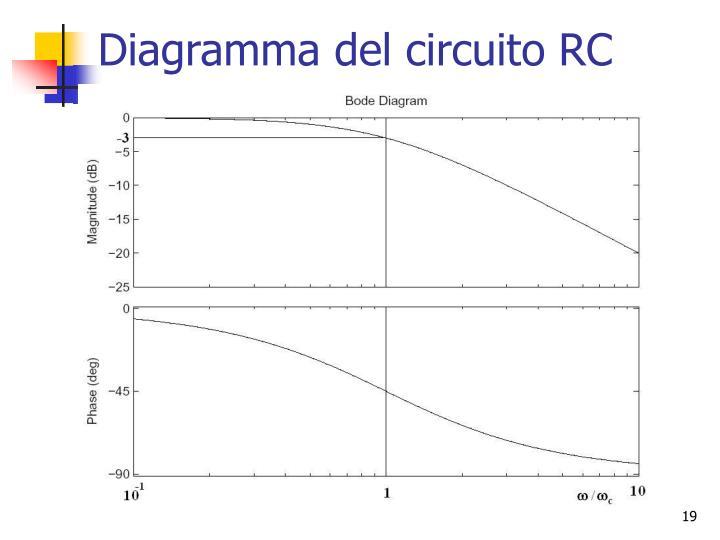 Diagramma del circuito RC