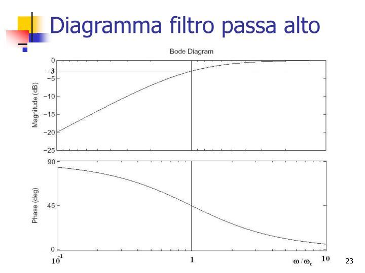 Diagramma filtro passa alto