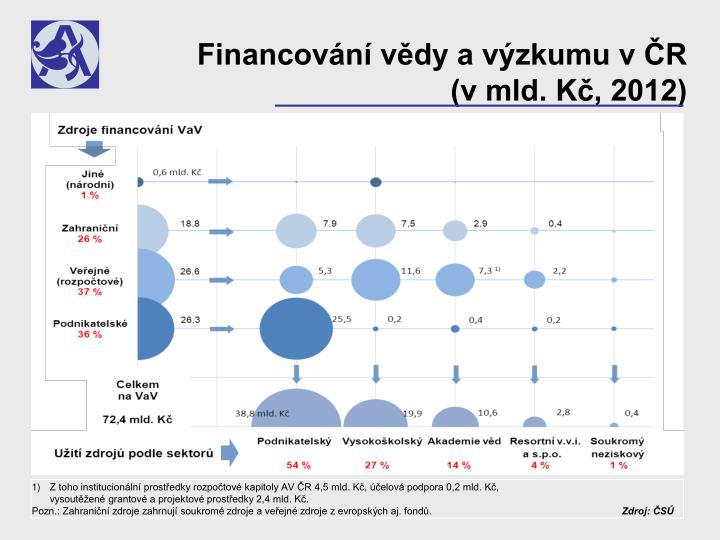 Financování vědy a výzkumu v ČR