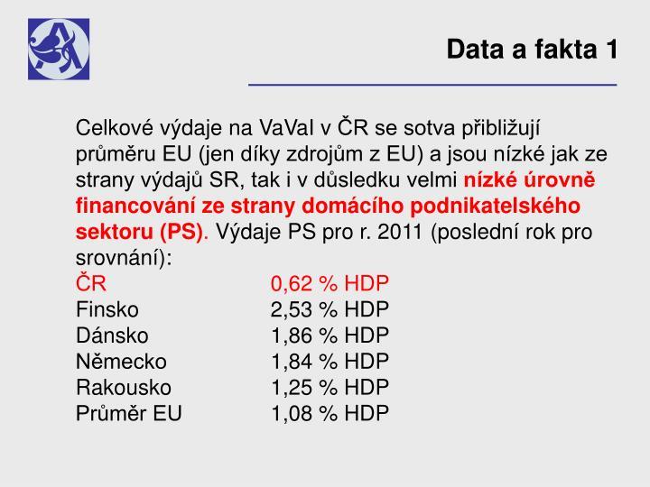 Data a fakta