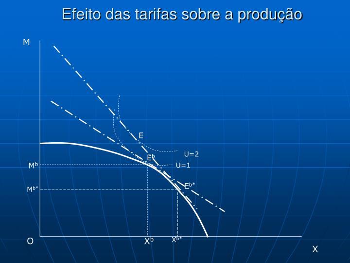 Efeito das tarifas sobre a produção