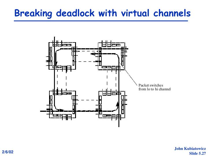 Breaking deadlock with virtual channels