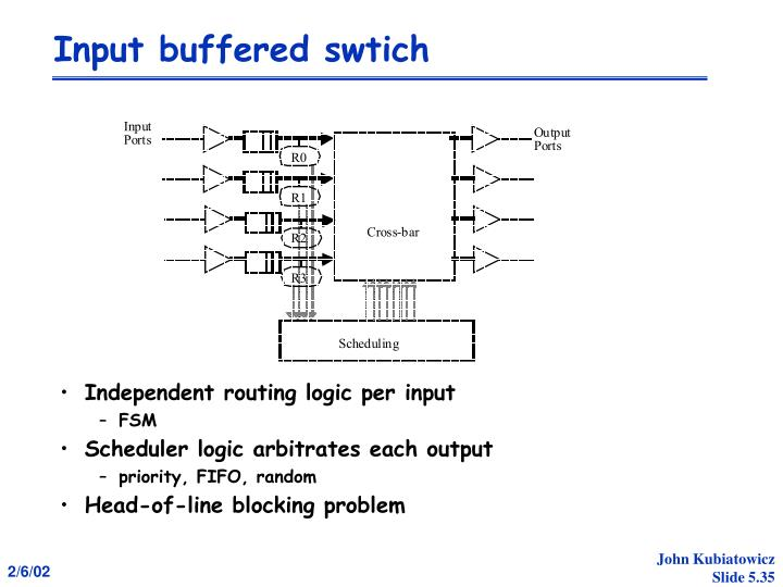 Input buffered swtich